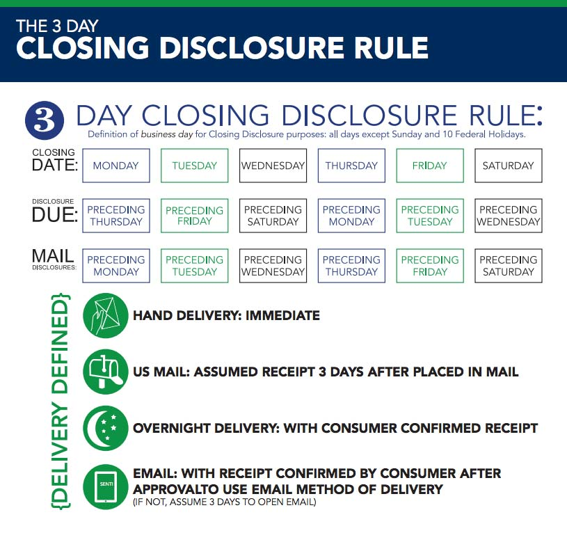 3 Day Disclosure Rules
